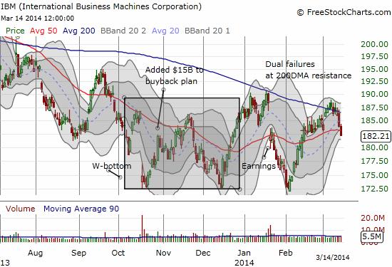 IBM just bounces along, frustrating bulls and bears alike