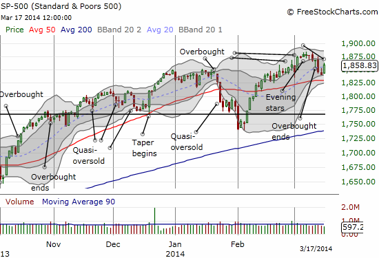 The S&P 500 jumps but does not break a very short downtrend