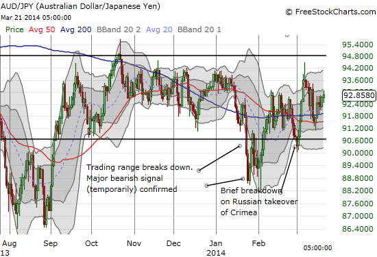 AUD/JPY still not showing signs of trouble