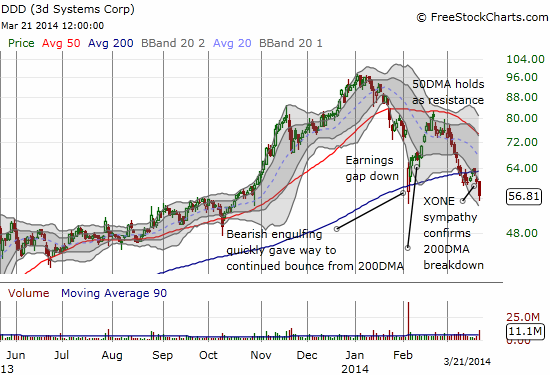 DDD makes a post-earnings recovery roundtrip and clings to support after a fresh 200DMA breakdown