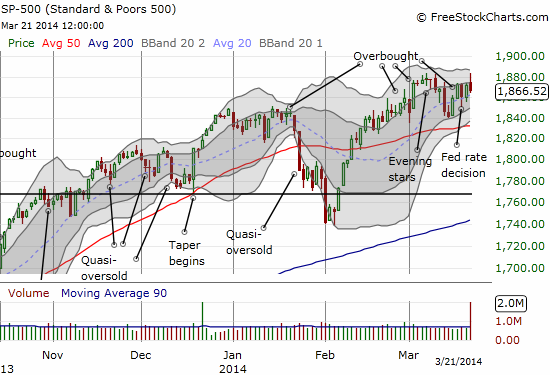 The S&P 500 fades from all-time highs and resistance at evening stars. With high volume along for the ride, it is looking like a firmer top is forming.