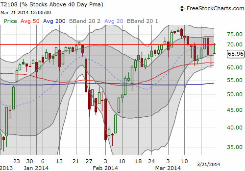 T2108 fades up and then down. Net results? Higher likelihood of confirming a top at the overbought threshold (70%)