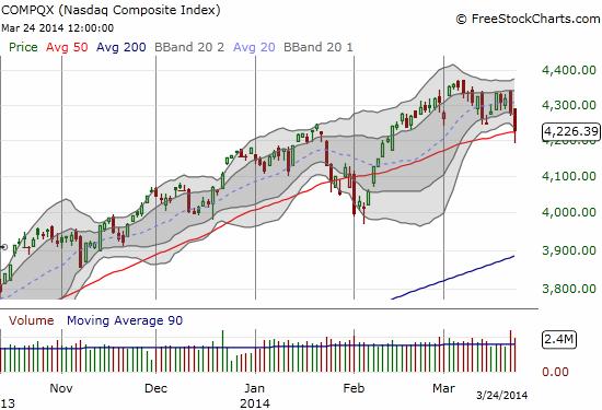 ..while the NASDAQ got pummeled into a brief 50DMA breakdown