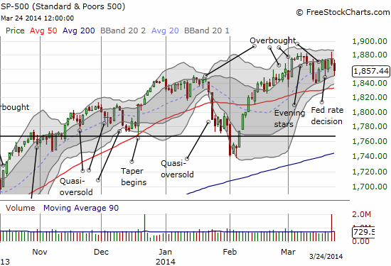 The S&P 500 continued its recent churn....