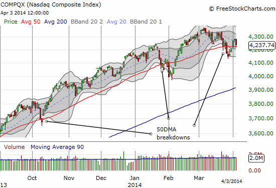 The recent under-performance of the NASDAQ continues