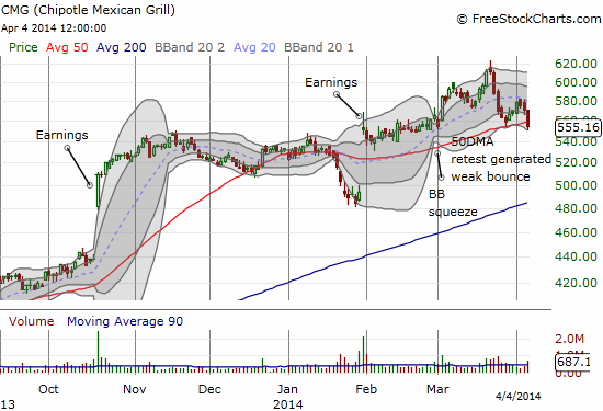 Chipotle Mexican Grill (CMG) still clings valiantly to its momentum status