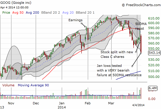 Google (GOOG) has followed-through on its bearish failure at its 50DMA resistance