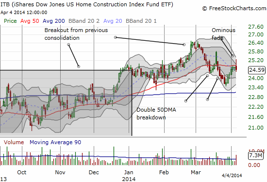 Home builders enjoyed a nice relief rally that may have finally ended on Friday