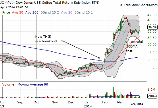 iPath DJ-UBS Coffee TR Sub-Idx ETN (JO) survived an important test of its major breakout