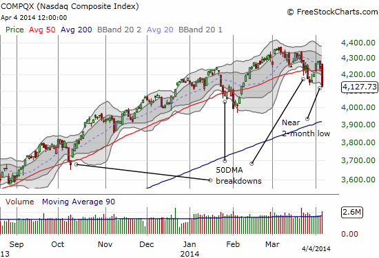 The NASDAQ continues to lead the market downward as momentum wanes
