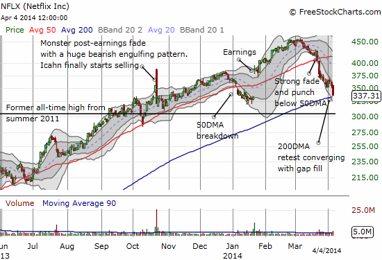 Netflix is headed to a very critical retest of converging signals