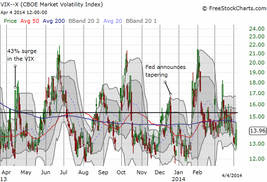 The VIX has not yet confirmed the current unfolding bearishness