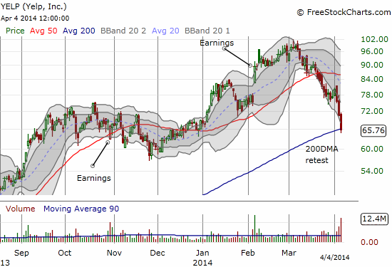 Yelp.com nicks its 200DMA support for the first time in a year