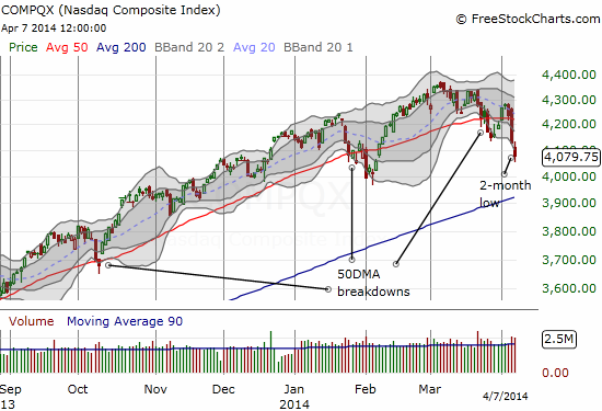 The NASDAQ is leading the way downward