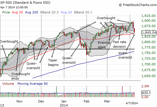 Despite all the bearish signals, the S&P 500 remains in a trading range and above its 50DMA