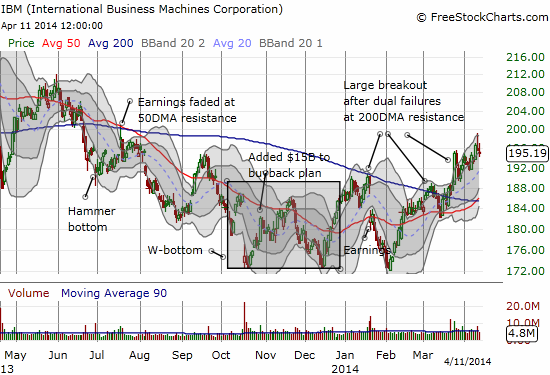 IBM is maintaining relative strength against the market