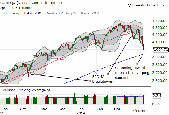 The NASDAQ hurtles toward critical, converging support