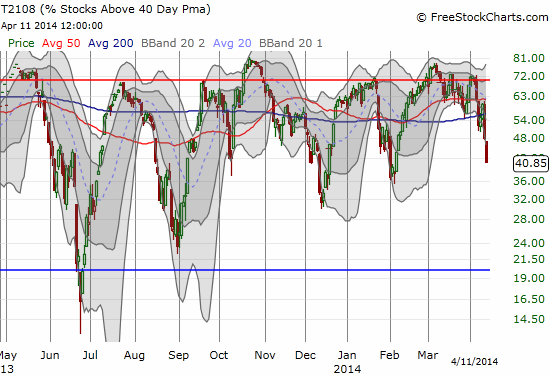 T2108 itself is overextended as it pushes well below its own lower-Bollinger Band