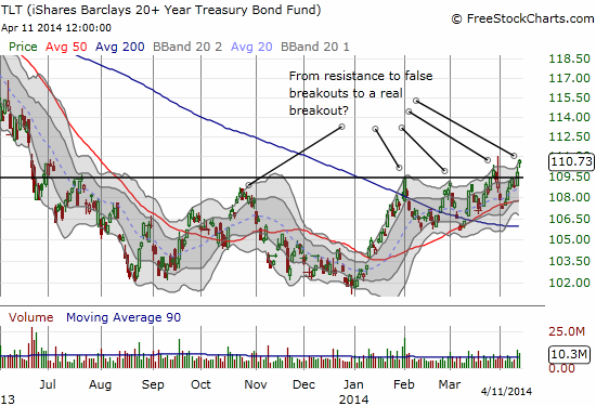 Uh oh. Is the bond market sniffing trouble too? iShares 20+ Year Treasury Bond (TLT) looks ready to break out