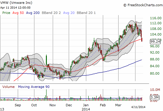 VMWare (VMW) has not suffered the 20% or more losses from recent highs but it has finally given up 50DMA support
