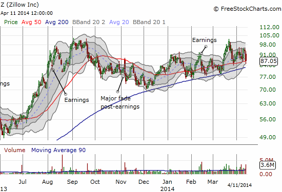 Zillow (Z) sold off on Friday, but this is one momentum stock that has somehow managed to maintain its primary uptrends at BOTH its 50 and 200DMAs