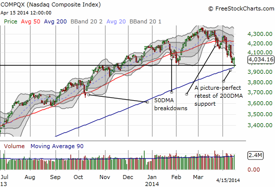 The NASDAQ bounces perfectly off 200DMA support