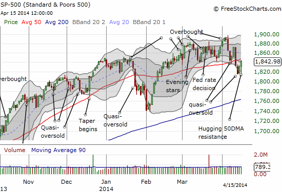 The S&P 500 bounces right back into its 50DMA as it becomes the stubborn index