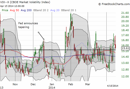 The VIX may have already topped out for this cycle