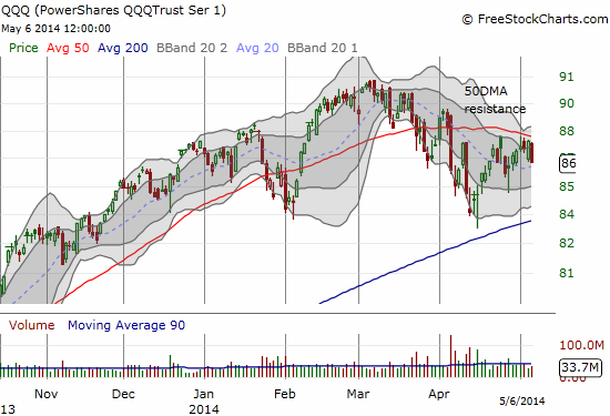 The 50DMA is providing clear resistance on QQQ