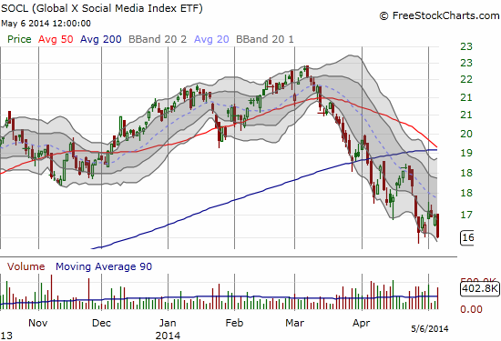 A steep decline continues for the Global X Social Media Index ETF (SOCL)
