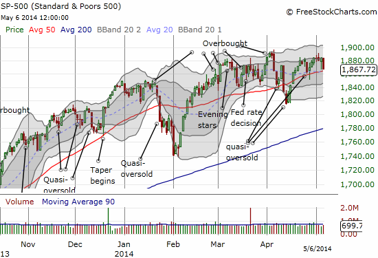 The S&P 500 getting squeeze between tight resistance and a still rising 50DMA