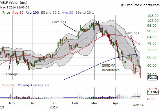 A rapid post-earnings fade confirms 200DMA resistance and a growing downtrend from all-time highs for YELP