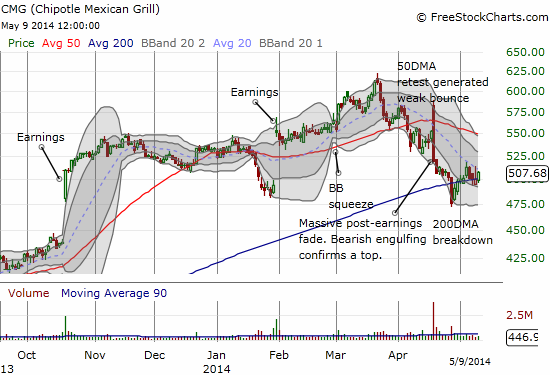 Chipotle Mexican Grill bounced back quickly from a 200DMA breakdown. Another battle worth closely monitoring.