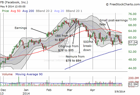 Facebook is still capped by its 50DMA, but it has avoided the complete meltdown of so many other momentum stocks