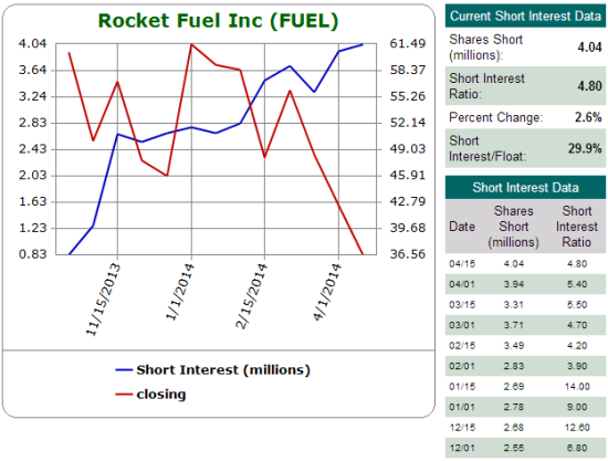 Shorts are having a feeding frenzy on FUEL at 30% of float