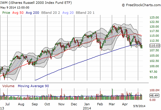 The Russell 2000 is floundering as it lingers just above its lows for the year