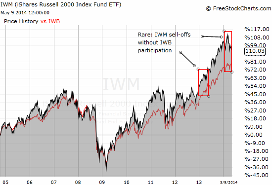 IWM and IWB are tightly correlated except for the last two springs
