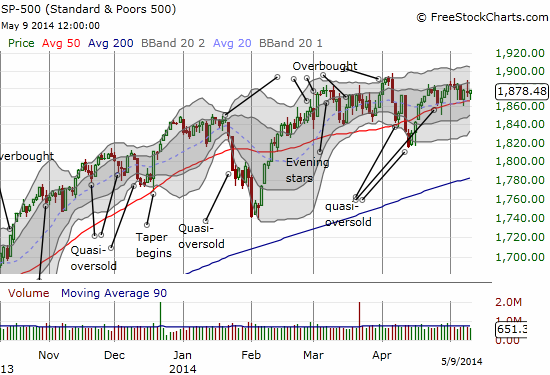 The S&P 500 churns away - with a slight upward bias as given by the up-trends in the 50 and 200DMAs