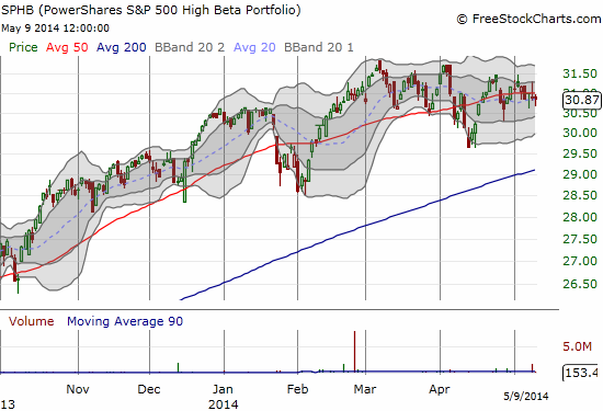 PowerShares S&P 500 High Beta (SPHB) is just as serene as the entire S&P 500