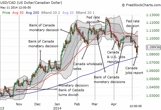 The latest report on unemployment in Canada helped sharply reverse USD/CAD just above its 200-day moving average (DMA)