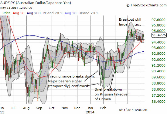 Serenity now! The Australian dollar and Japanese yen combo continue to suggest all is well...