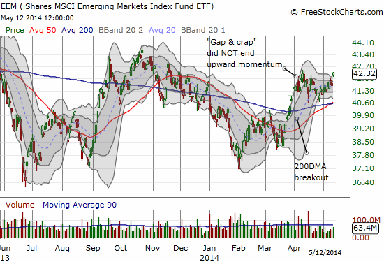 Emerging markets are looking stronger and stronger...