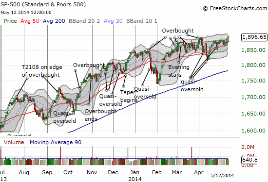 The S&P 500 springs to life and breaks from the congestion