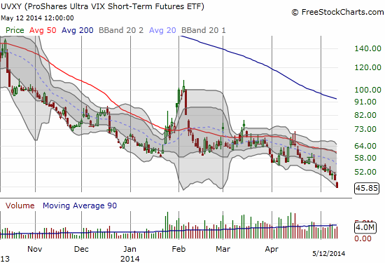 Talk about momentum! UVXY plunges to - surprise, surprise - another all-time low