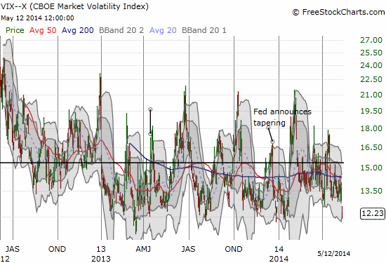 The VIX is back toward the lows of its recent range...and it tends NOT to stay at these levels for long