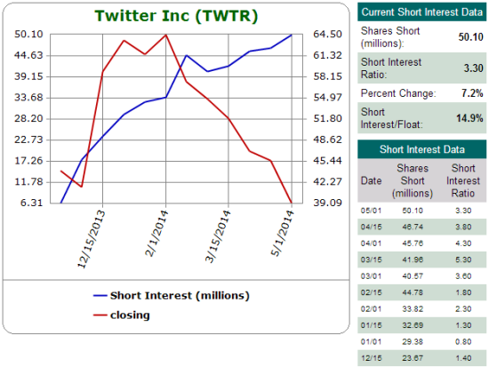 Shorts have steadily increased the pressure on Twitter. Sentiment now hinges on their next move.