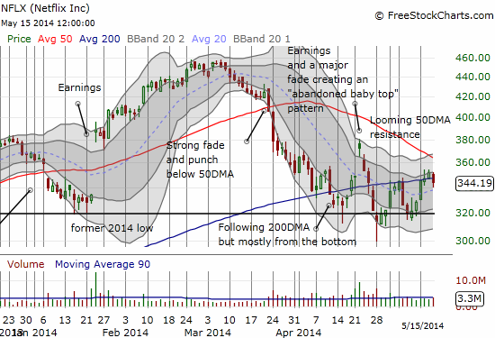 Netflix pre/post-earnings churn around the 200DMA may be coming to an end soon