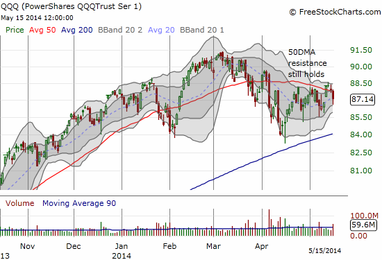 QQQ continues its struggle with a now DECLINING 50DMA