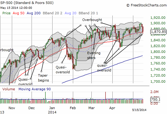 The S&P 500 continues churning along its upwardly biased 50DMA