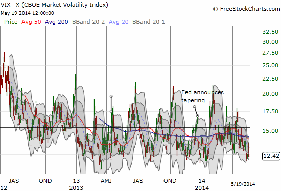 Volatility is trading at levels that typically do not last long